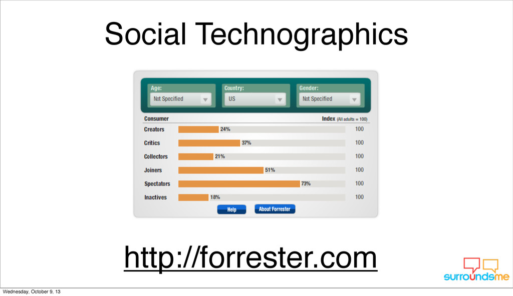Social Technographics http://forrester.com Wedn...