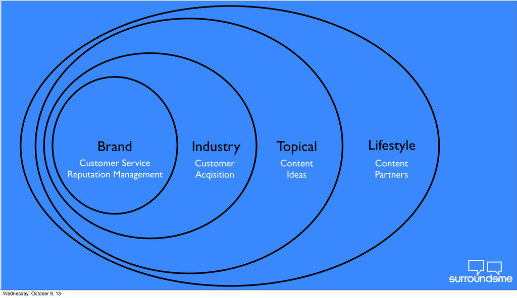 Brand Industry Topical Lifestyle Customer Servi...