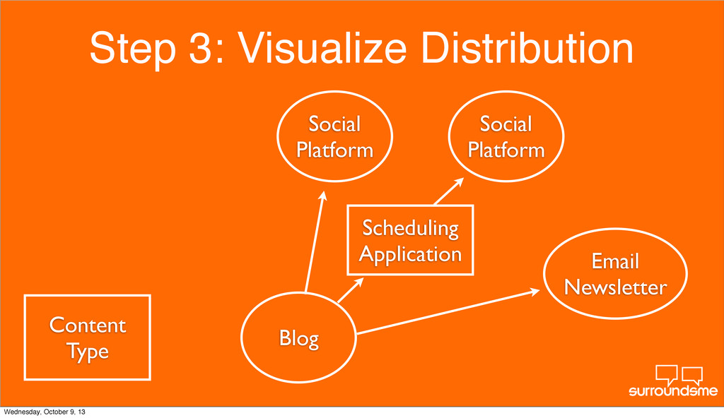 Step 3: Visualize Distribution Content Type Blo...