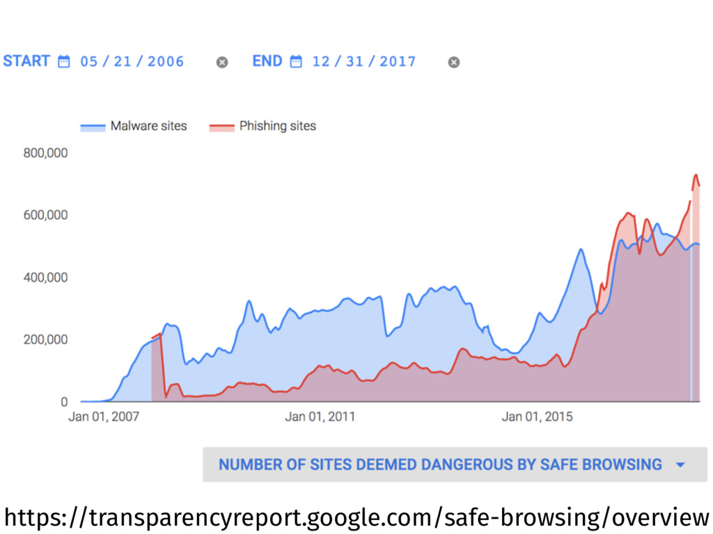 https://transparencyreport.google.com/safe-brow...