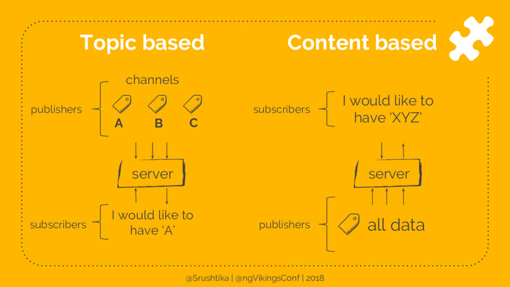 Topic based Content based channels A B C I woul...