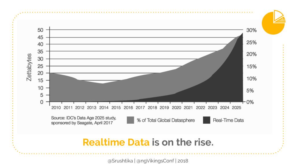 Realtime Data is on the rise. @Srushtika | @ngV...