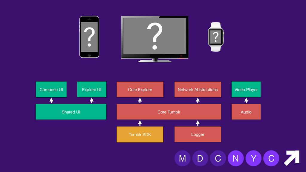 M D C N Y C Compose UI Core Tumblr Tumblr SDK E...