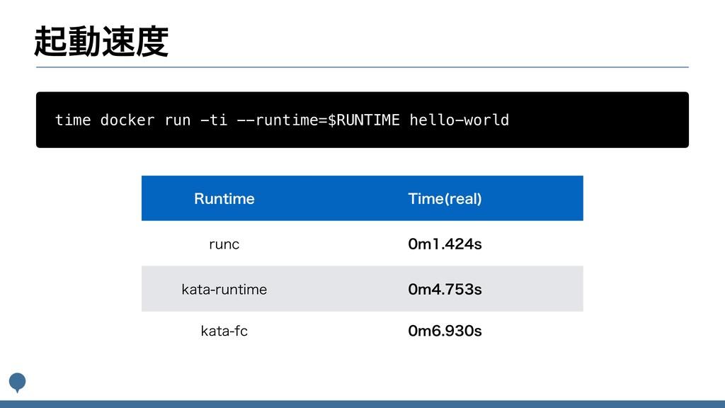 ىಈ time docker run -ti --runtime=$RUNTIME hel...