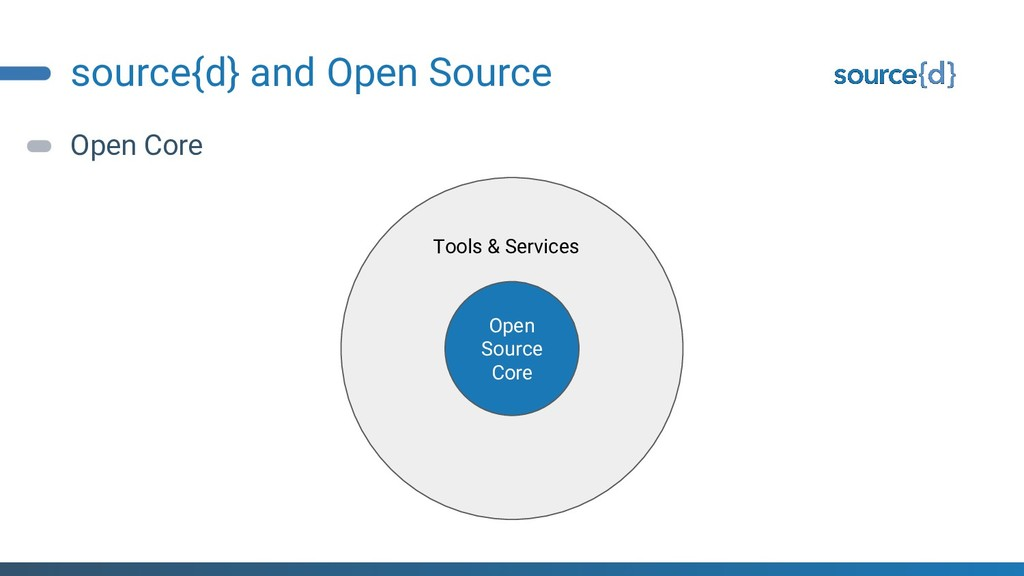 source{d} and Open Source Open Core Open Source...