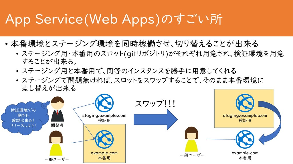 App Service(Web Apps)のすごい所 • 本番環境とステージング環境を同時稼働...
