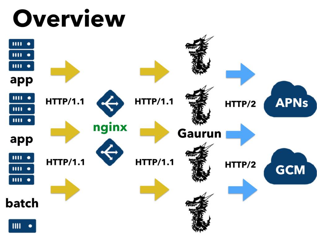 Overview APNs HTTP/2 GCM HTTP/2 HTTP/1.1 HTTP/1...