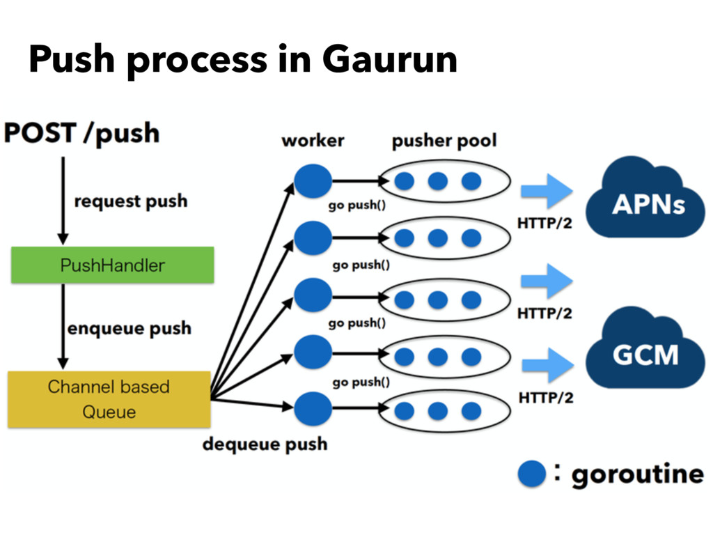 Push process in Gaurun