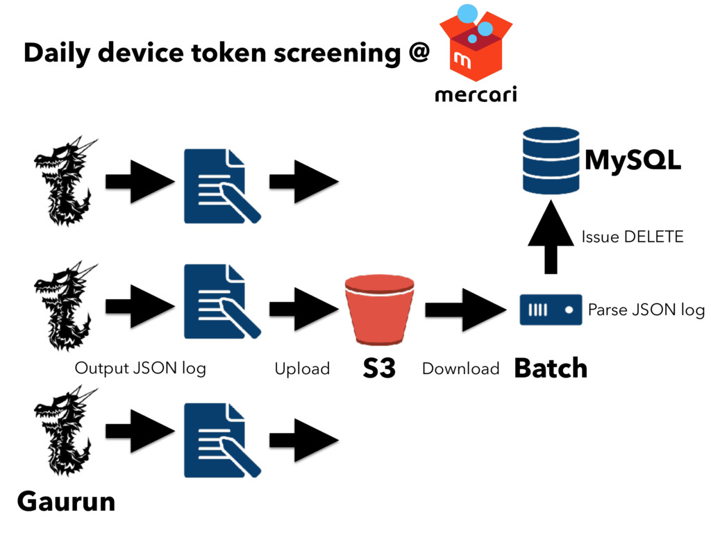 Daily device token screening @ S3 Batch Gaurun ...