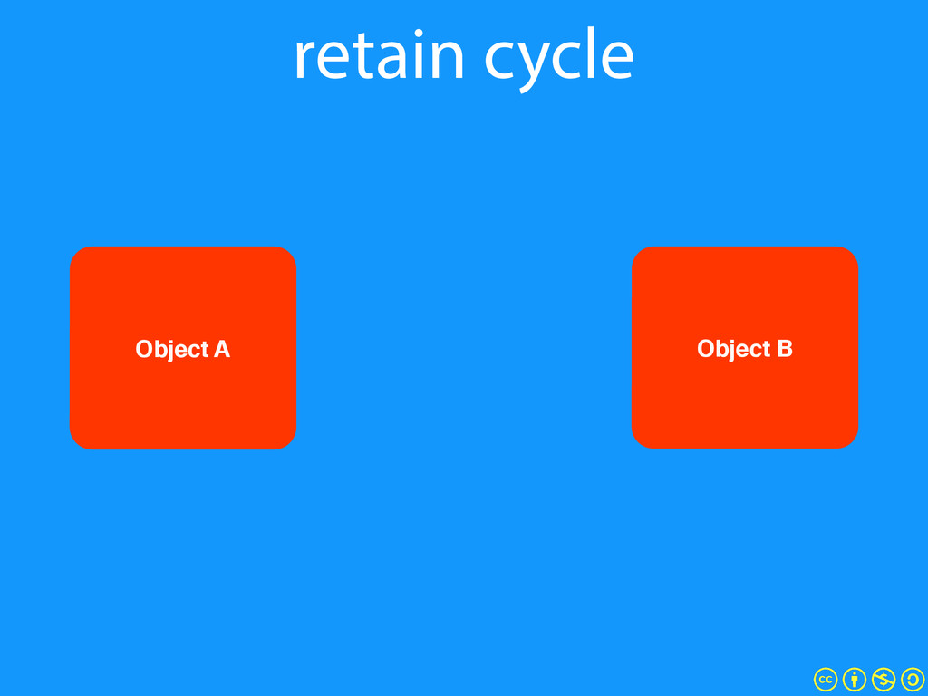 retain cycle Object B Object A
