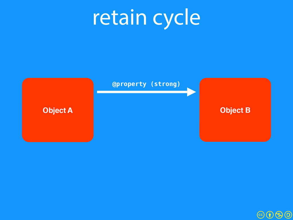 retain cycle Object B @property (strong) Object...