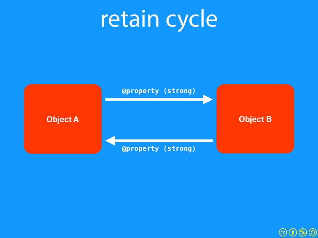retain cycle Object B @property (strong) @prope...