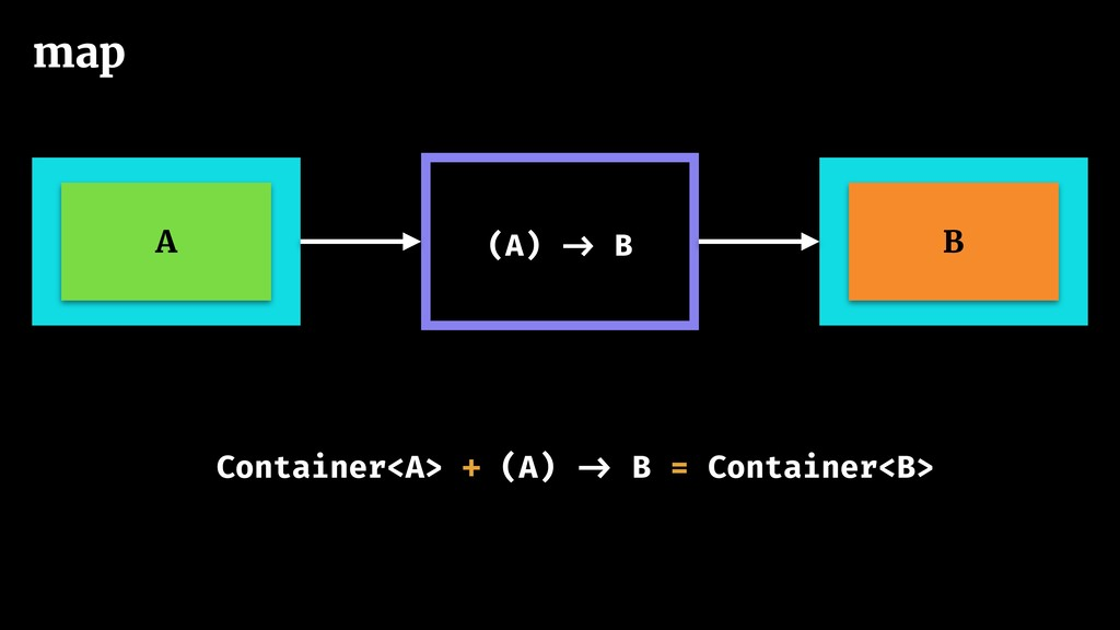 Container<A> + (A) -> B = Container<B> map A (A...