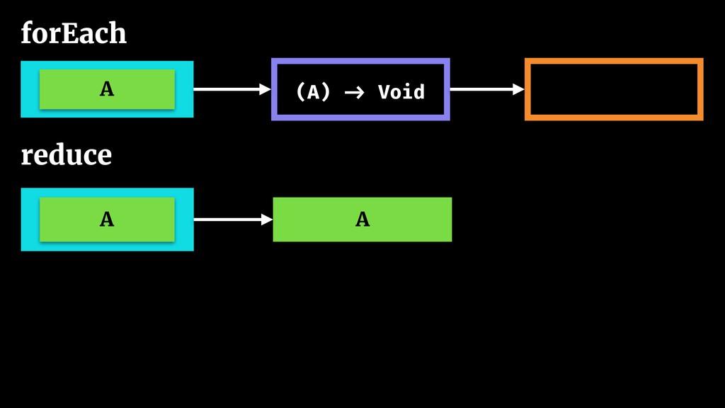 forEach A (A) -> Void A A reduce