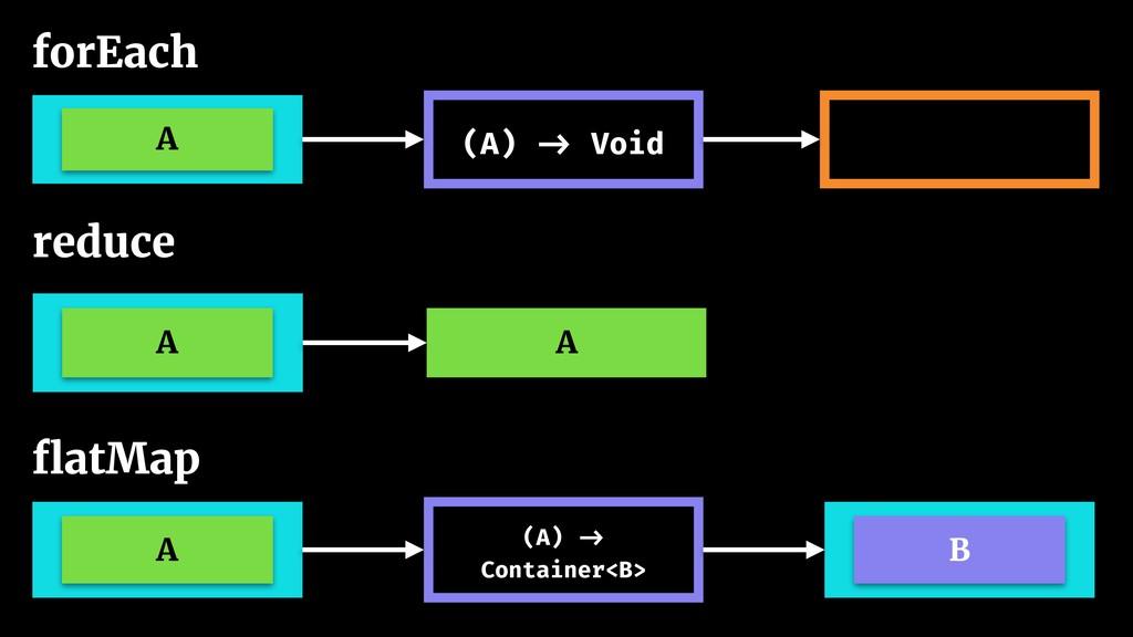 forEach A (A) -> Void A (A) -> Container<B> B fl...