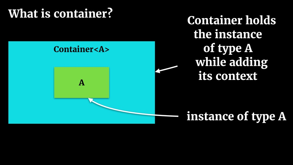 What is container? Container<A> A instance of t...