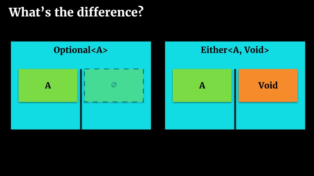 What's the difference? Optional<A> A ∅ Either<A...