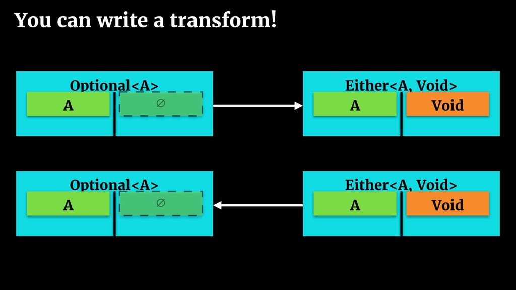 You can write a transform! Optional<A> A ∅ Eith...
