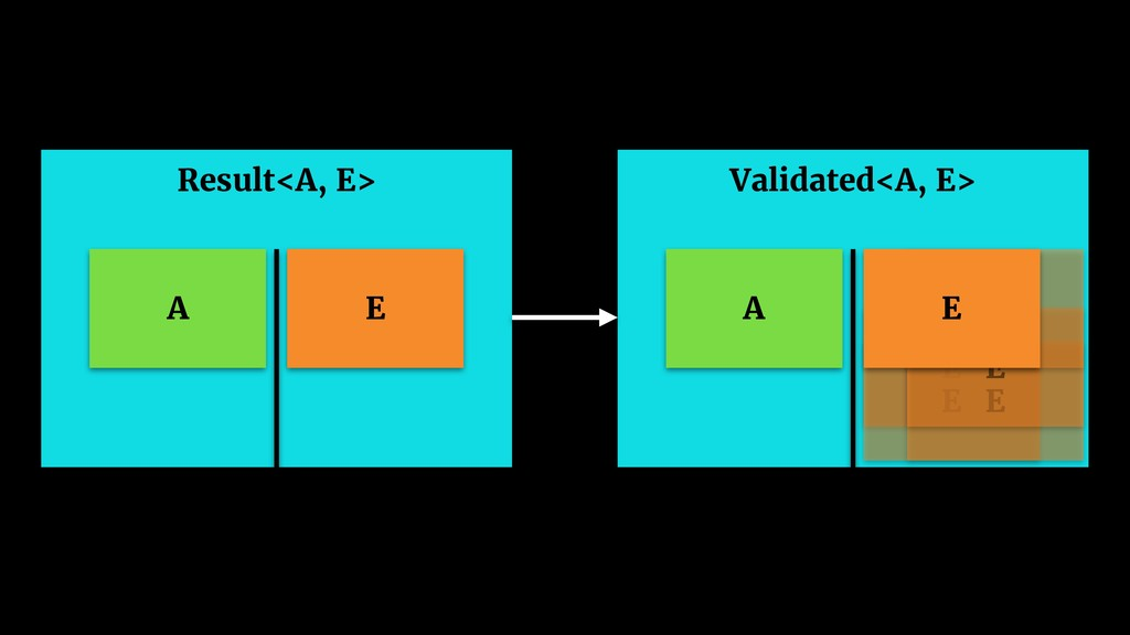 Validated<A, E> A E E E E E E Result<A, E> A E