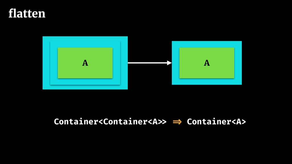 Container<Container<A >> => Container<A> flatten...