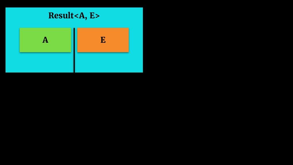 Result<A, E> A E