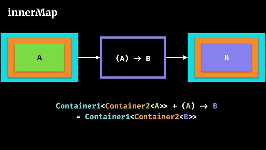 Container1<Container2<A >> + (A) -> B = Contain...
