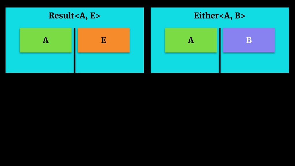 Either<A, B> A B Result<A, E> A E