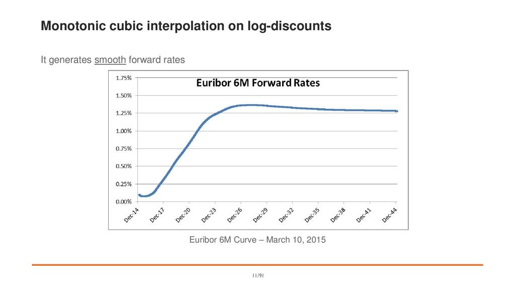 Monotonic cubic interpolation on log-discounts ...