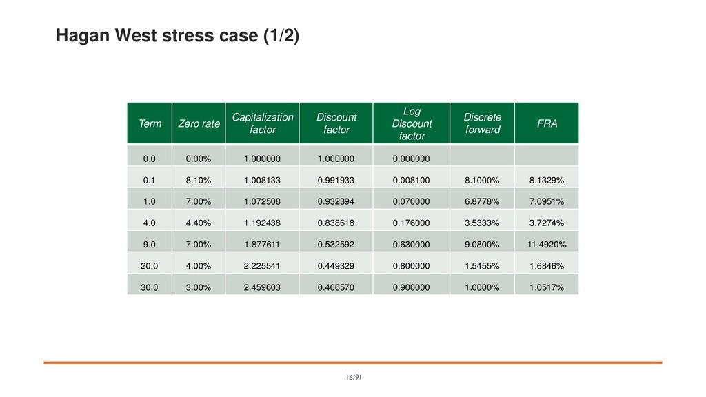 Hagan West stress case (1/2) Term Zero rate Cap...
