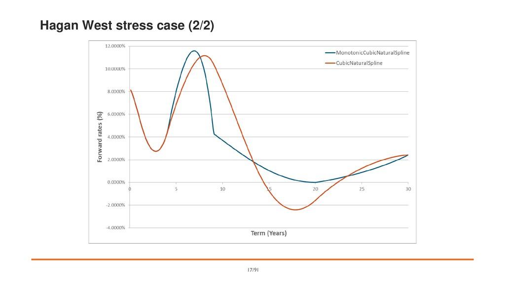 Hagan West stress case (2/2) 17/91