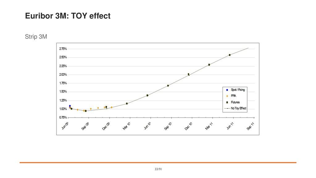 Euribor 3M: TOY effect Strip 3M 33/91