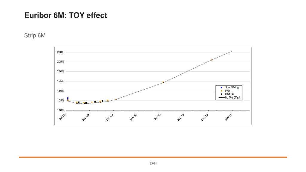 Euribor 6M: TOY effect Strip 6M 35/91