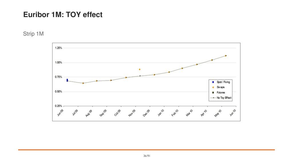 Euribor 1M: TOY effect Strip 1M 36/91