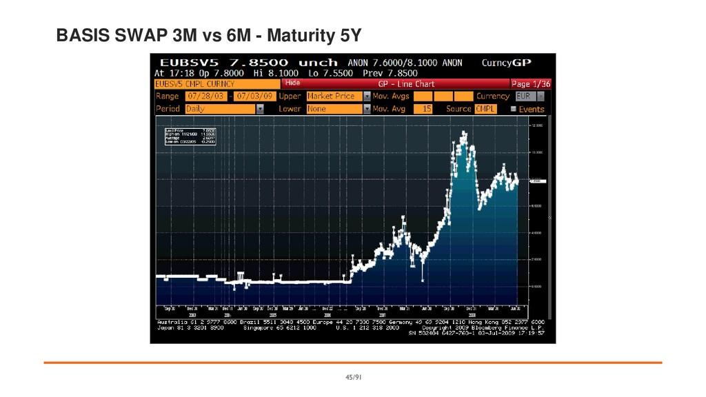 BASIS SWAP 3M vs 6M - Maturity 5Y 45/91