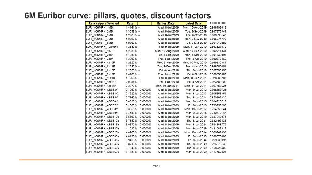 6M Euribor curve: pillars, quotes, discount fac...