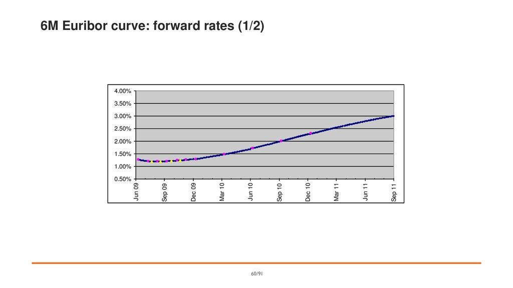 6M Euribor curve: forward rates (1/2) 0.50% 1.0...