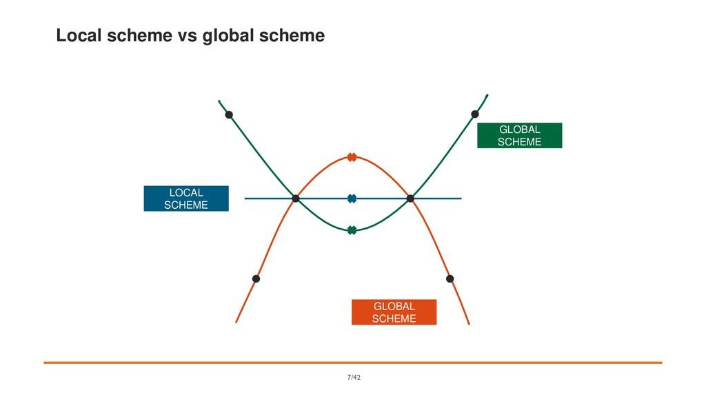 Local scheme vs global scheme LOCAL SCHEME GLOB...