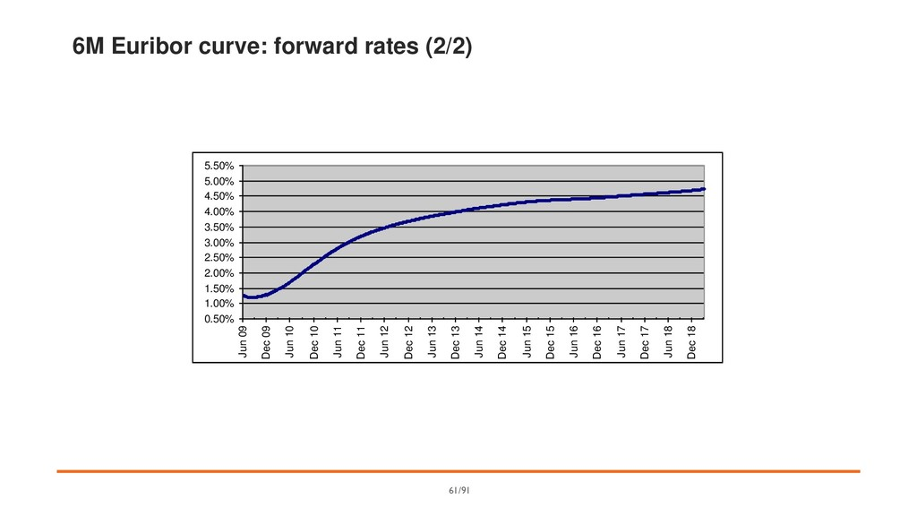 6M Euribor curve: forward rates (2/2) 0.50% 1.0...