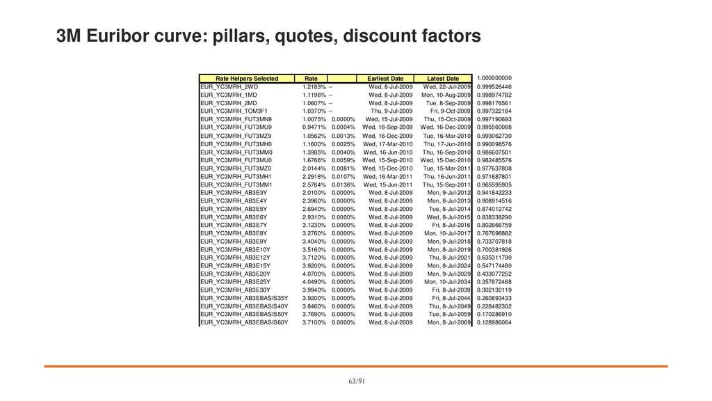 3M Euribor curve: pillars, quotes, discount fac...