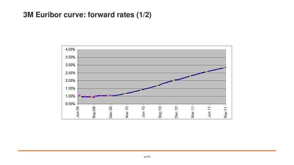 3M Euribor curve: forward rates (1/2) 64/91