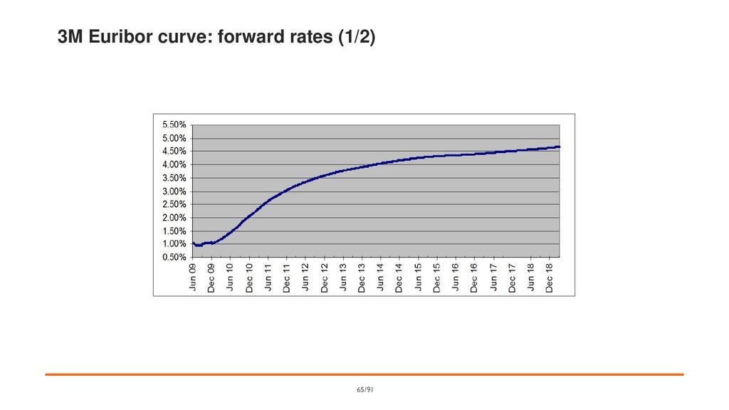 3M Euribor curve: forward rates (1/2) 65/91