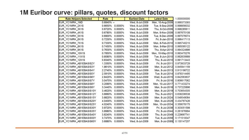 1M Euribor curve: pillars, quotes, discount fac...