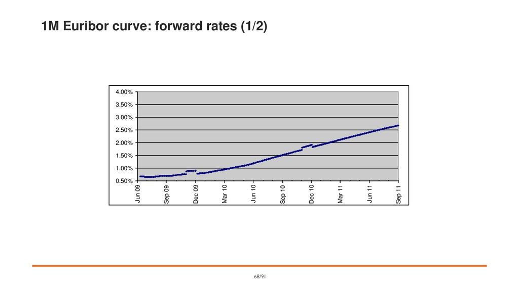 1M Euribor curve: forward rates (1/2) 0.50% 1.0...