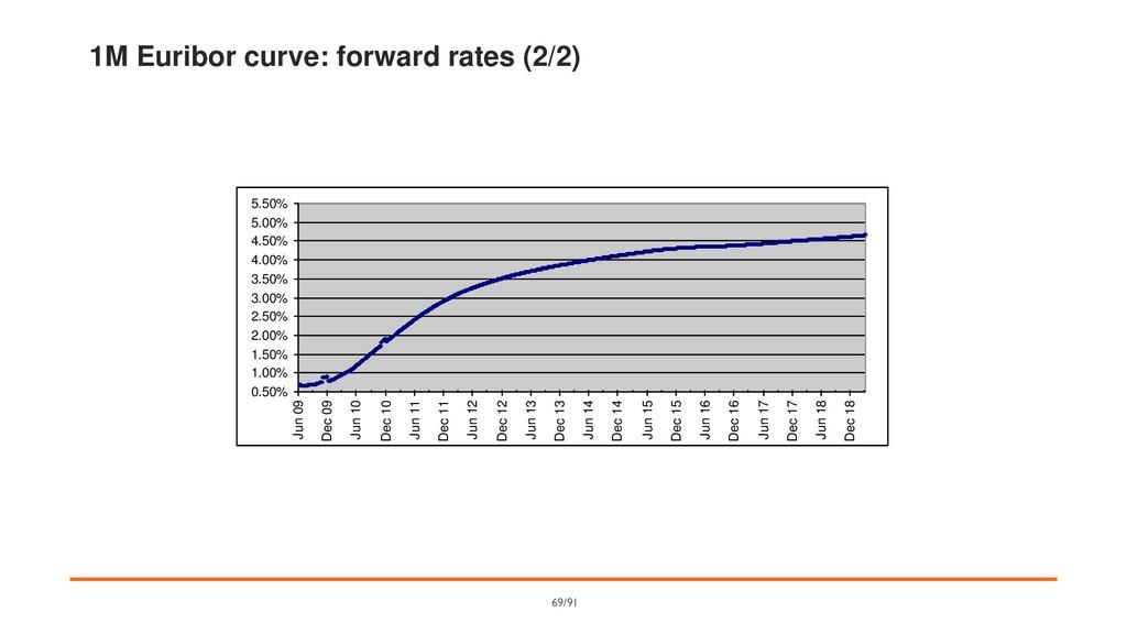 1M Euribor curve: forward rates (2/2) 0.50% 1.0...