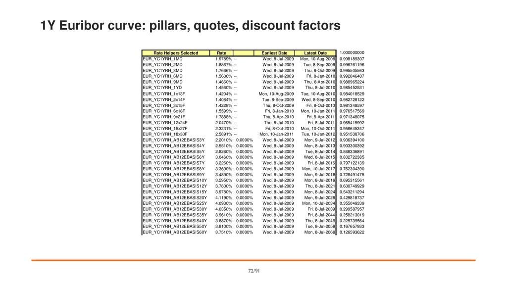 1Y Euribor curve: pillars, quotes, discount fac...