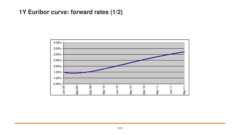 1Y Euribor curve: forward rates (1/2) 0.50% 1.0...