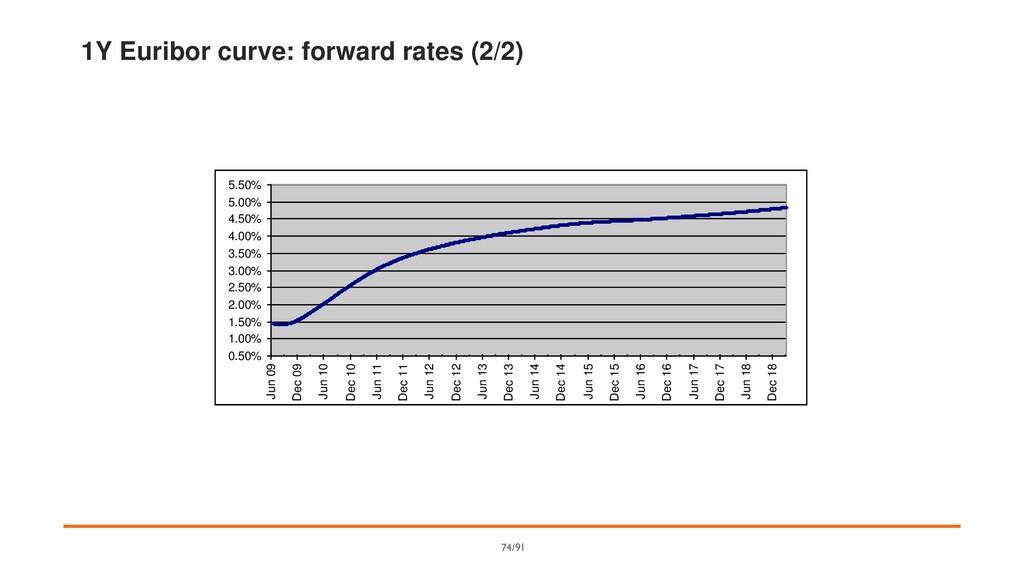 1Y Euribor curve: forward rates (2/2) 0.50% 1.0...