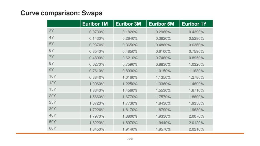 Curve comparison: Swaps Euribor 1M Euribor 3M E...