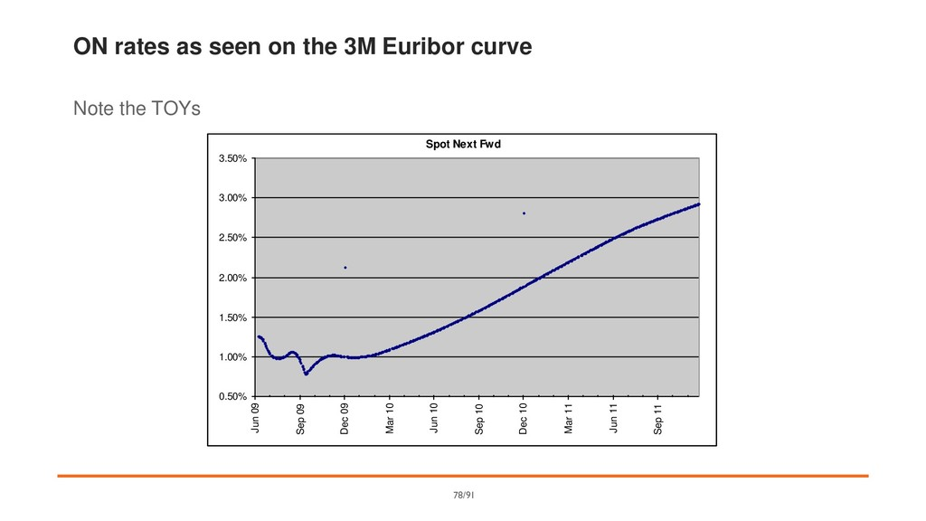 ON rates as seen on the 3M Euribor curve Note t...