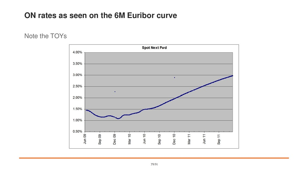 ON rates as seen on the 6M Euribor curve Note t...